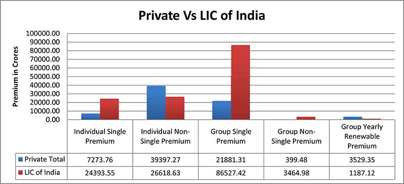 Private vs LIC of India - Premium break up