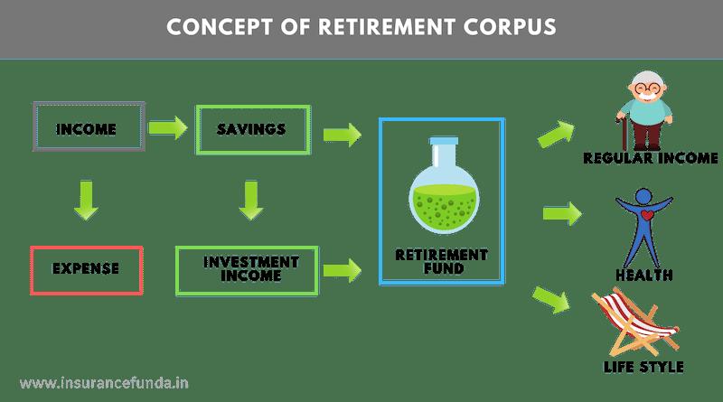 Concept of retirement corpus
