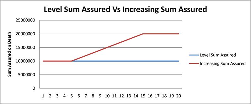 LIC Tech-Term plan 854 - Level Sum assured vs increasing Sum Assured