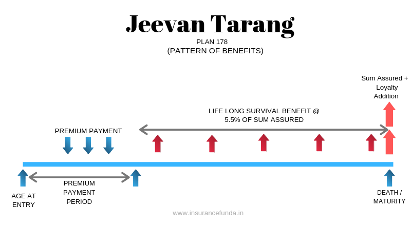LIC's Jeevan Tarang - Pattern of benefits