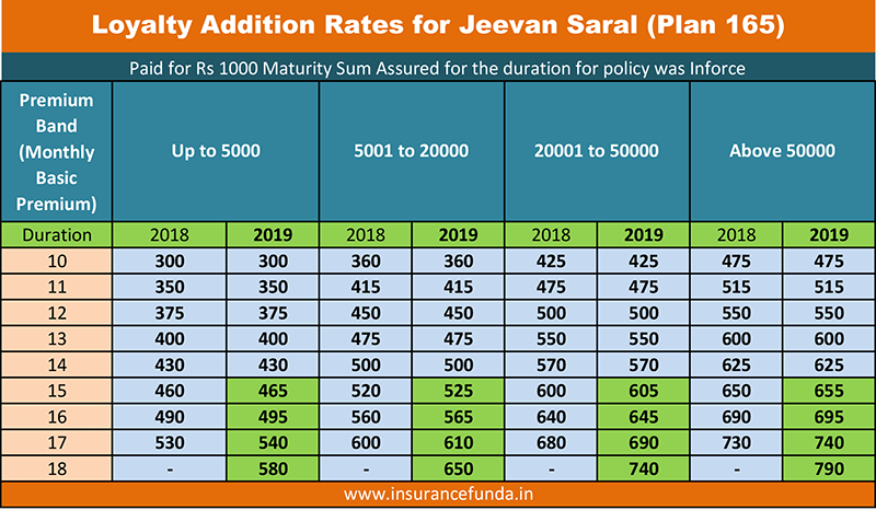 Jeevan Saral loyalty addition rates as per 2019 valuation
