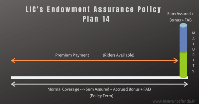 LIC Endowment Assurance Policy (14) -Details with calculators
