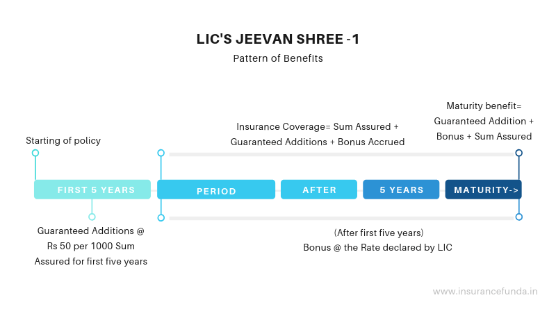 LIC Jeevan Shree 1 plan 162 Pattern of benefits