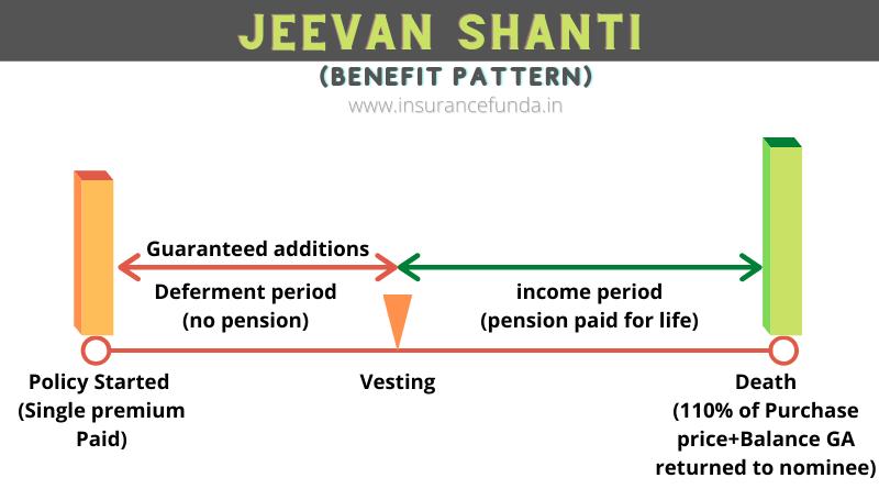LIC's Jeevan Shanti - plan 850-benefit pattern