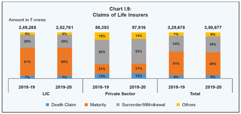IRDA claim settlement - various types of claims settled by the insurance companies