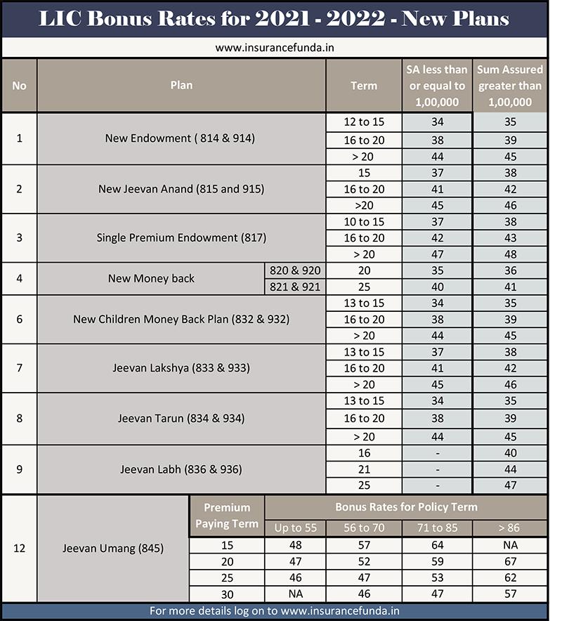 LIC bonus rates 2021 -22