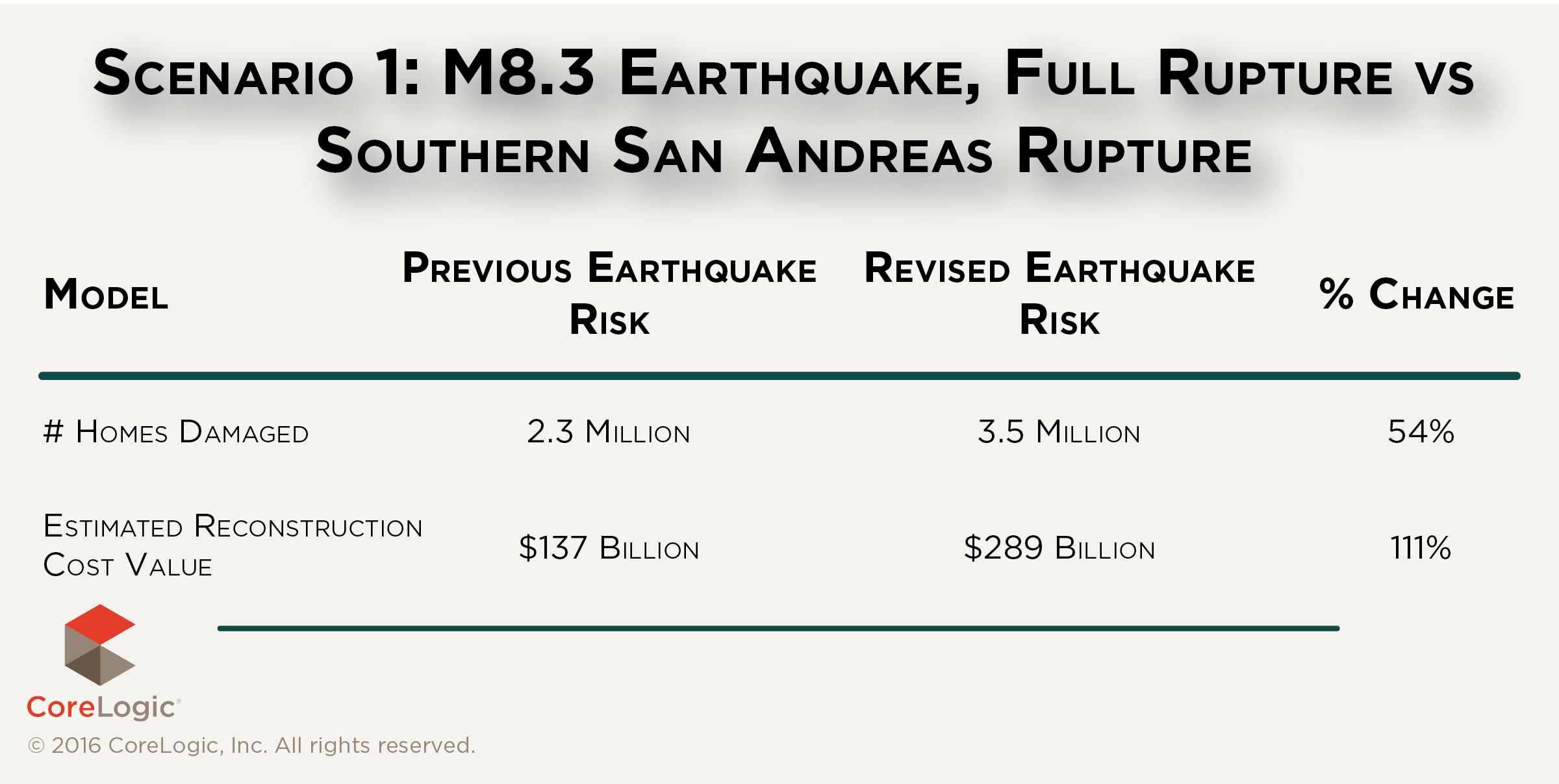 Report Big One Along Full Length Of San Andreas Could Be Quite Destructive