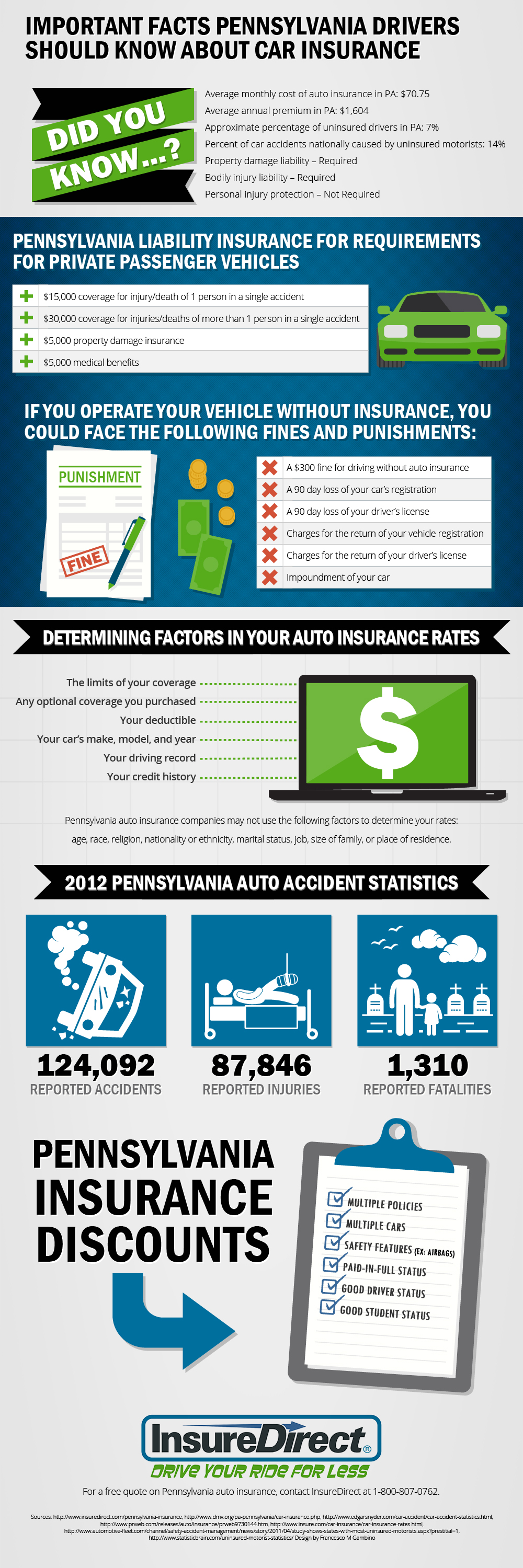 Direct General Insurance Quotes Important Facts About Pa Car Insurance