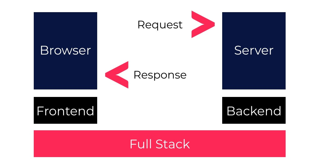 Frontend vs Backend vs Full Stack Web Development