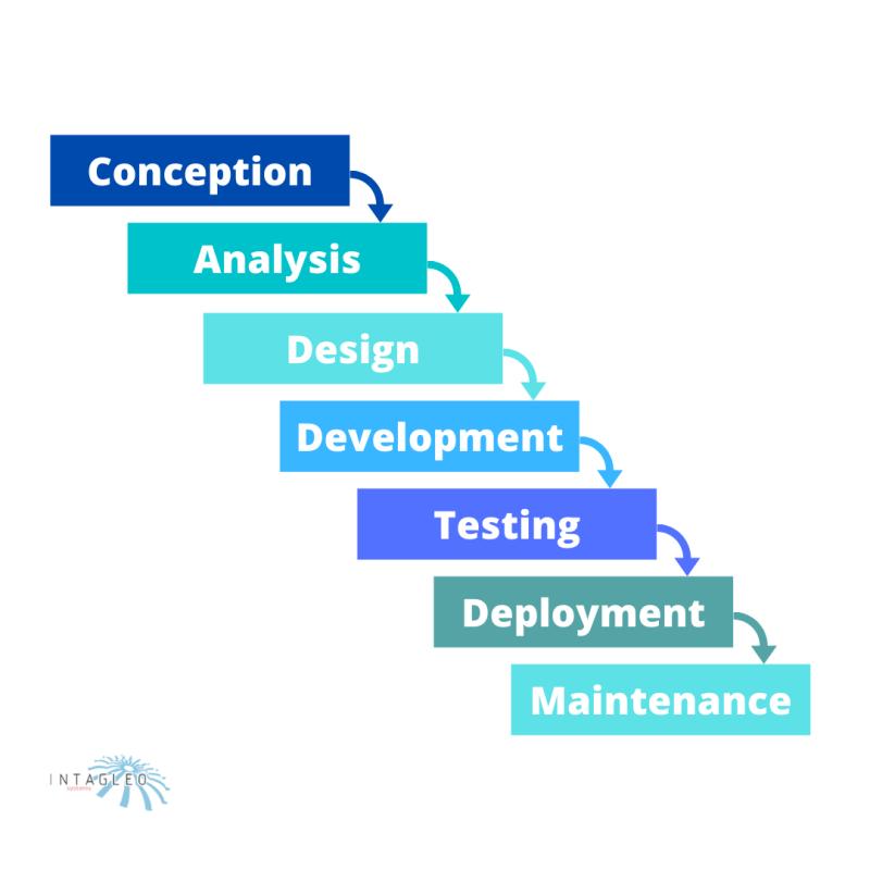 Waterfall Development Phases