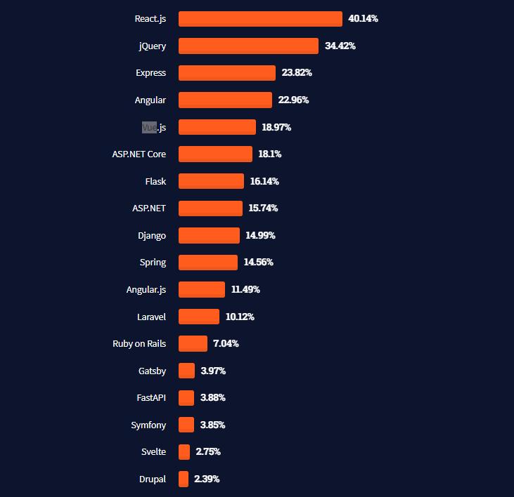VueJs-popularity