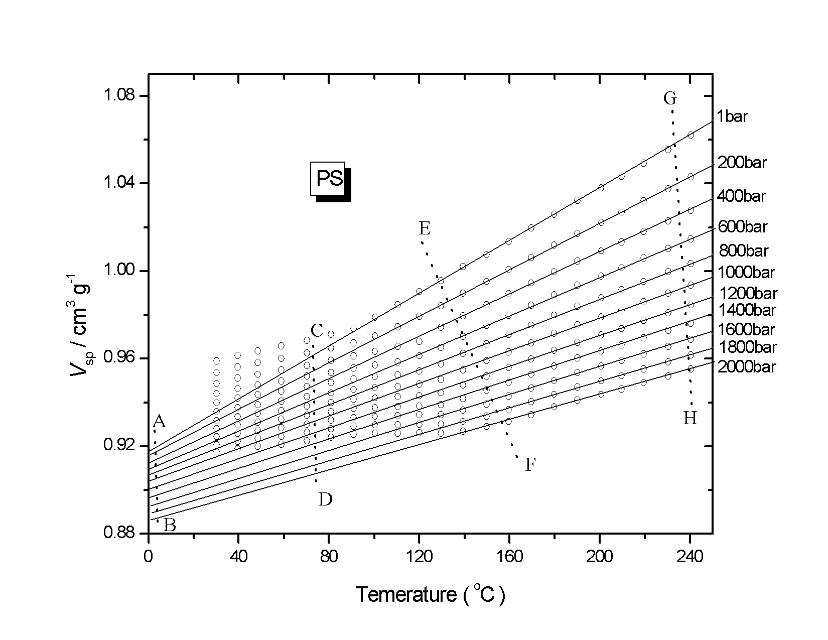 Pressure Effects On Thermodynamics Of Polymer Containing