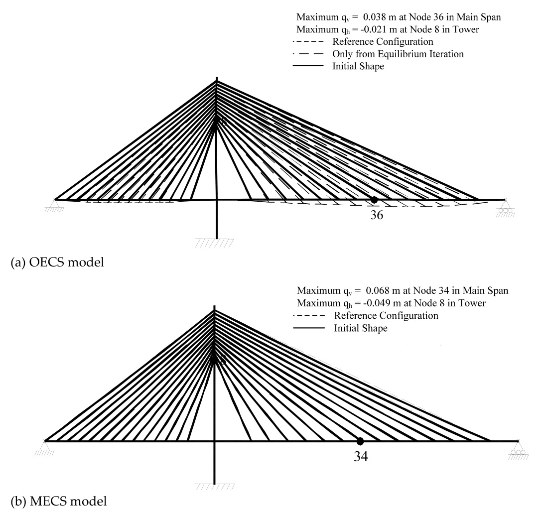 Finite Elementysis Of Cable Stayed Bridges With
