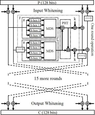 Reconfigurable Systems for Cryptography and Multimedia Applications    IntechOpen