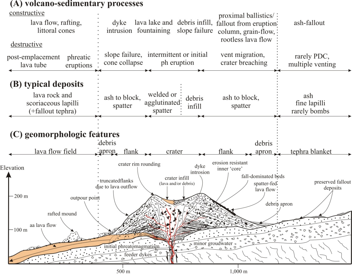 Monogenetic Basaltic Volcanoes Genetic Classification