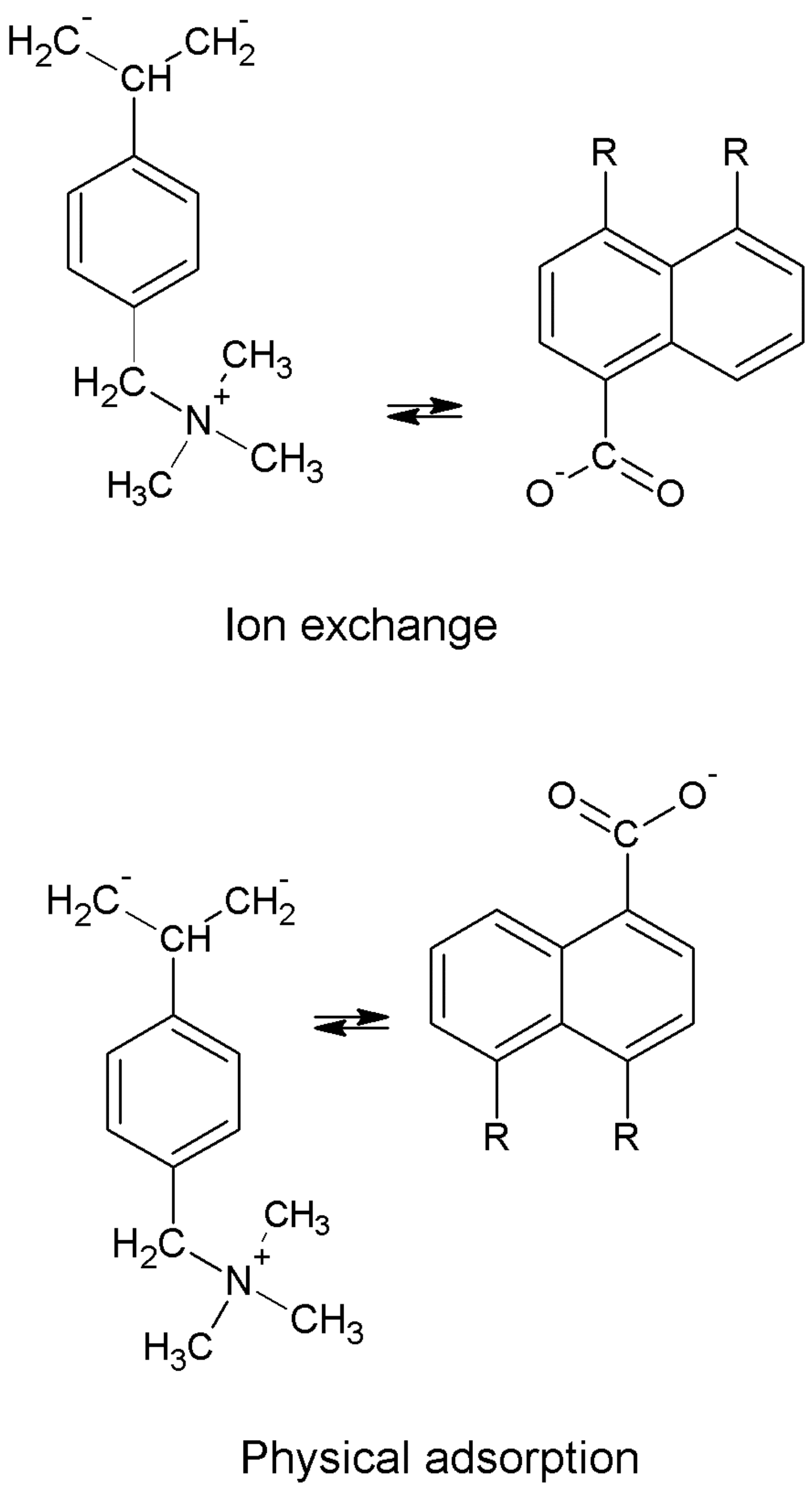 Effect Of Extremely High Specific Flow Rates On The Ion