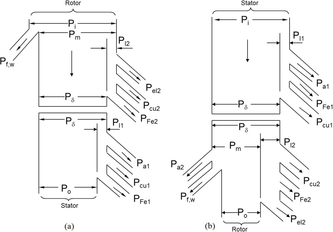 Active And Reactive Power Control Of Wound Rotor Induction