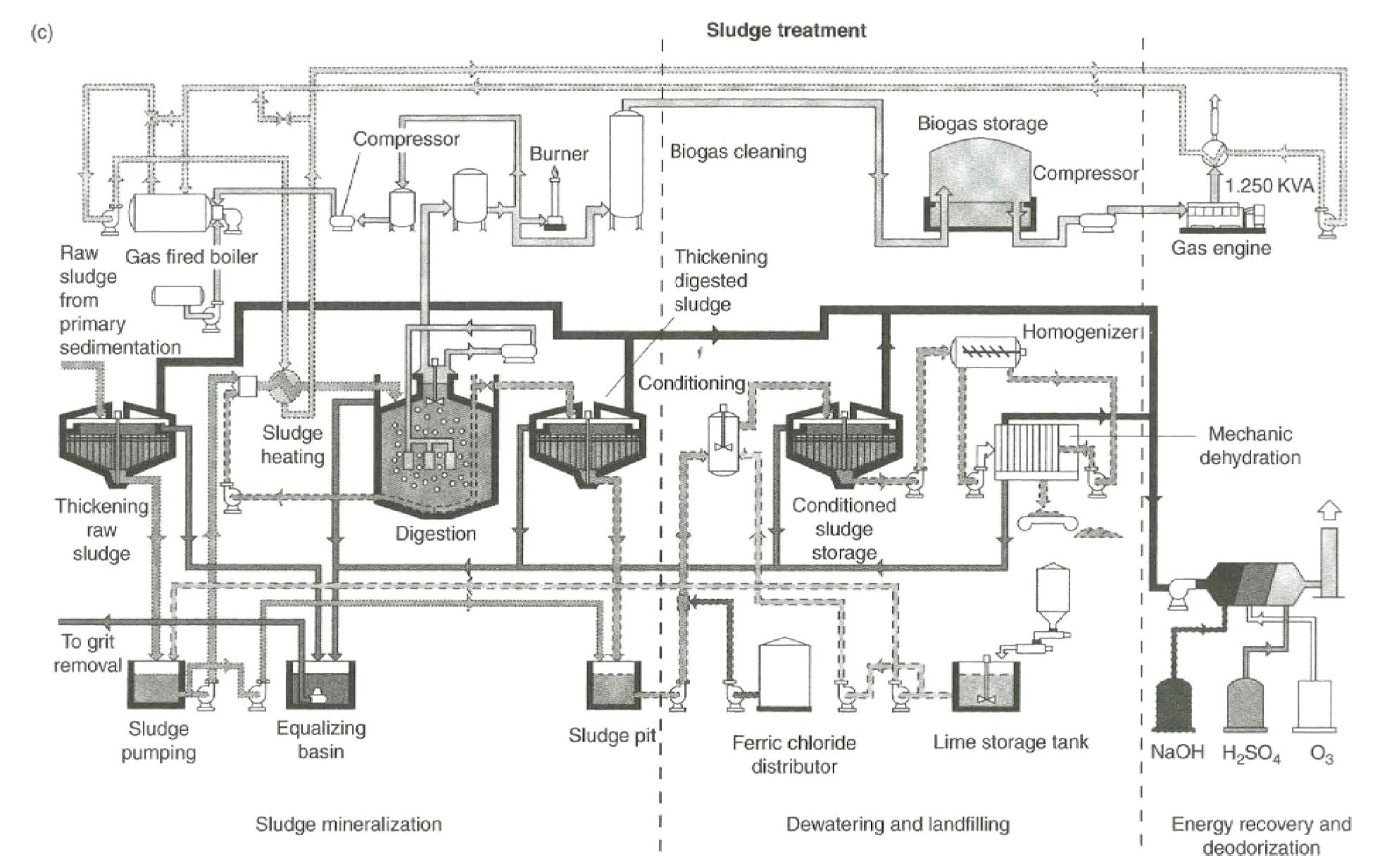 Phillips T8 Ballast Wiring Diagram