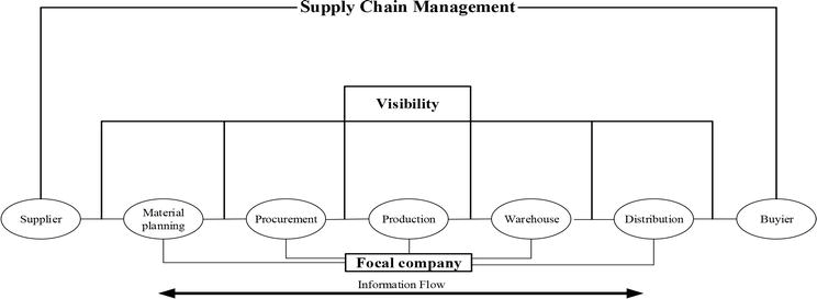 It's impossible to eliminate all business risk. Role Of Visibility In Supply Chain Management Intechopen