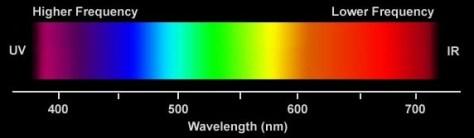 Le spectre de la lumière
