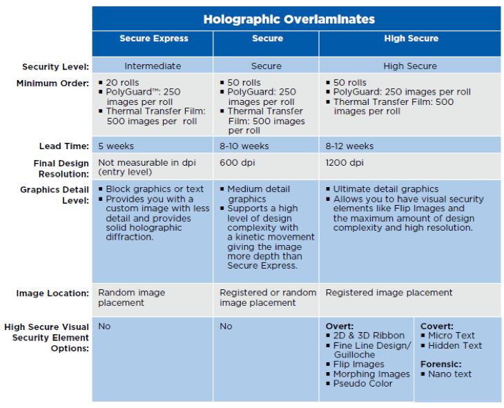 Holographic Overlaminates Chart