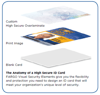 The Anatomy of a High Secure ID Card