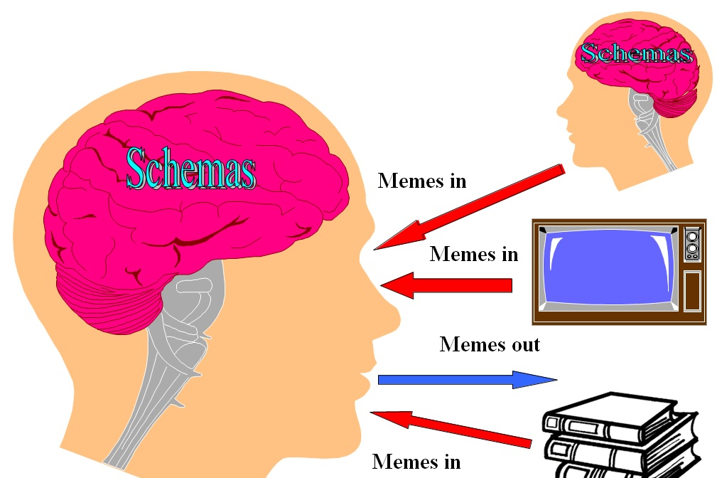 Schemas & Memes | Keith E Rice's Integrated SocioPsychology Blog & Pages