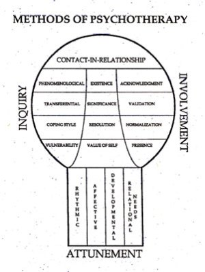 Integrative Psychotherapy Articles: Core Concepts of an Integrative Psychotherapy: Marye O