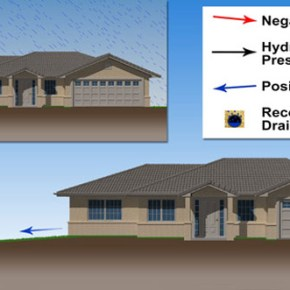 Drainage Solution Pitch Away from House