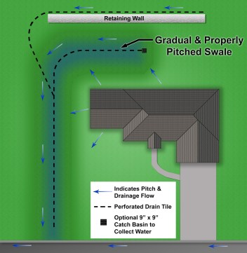 landscaper, landscaping companies, Milwaukee landscaping, landscapers in, retaining wall builder, retaining wall, drainage, french drain installer