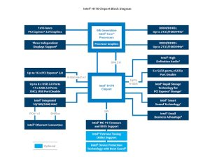 Intel® H170 Chipset Diagram