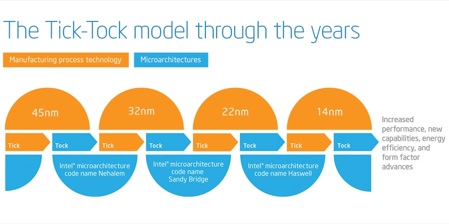 The Tick-Tock model through the years