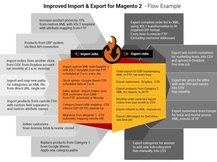 Verbeterde Import & Export voor Magento 2-0