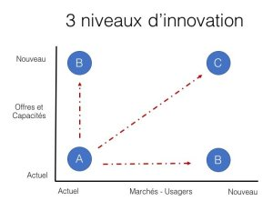 Matrice - Axes de l'innovation