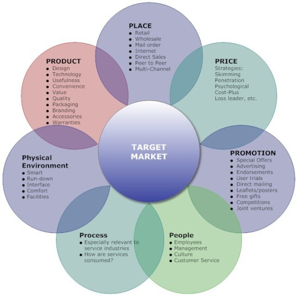 The 7Ps of Marketing; the Marketing Mix components