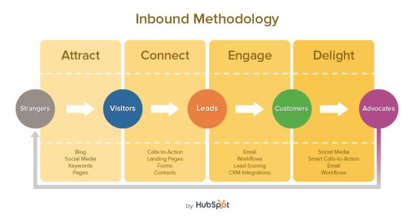 HubSpot Inbound Marketing Cycle