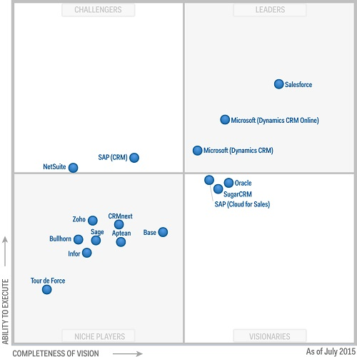 SugarCRM Magic Cuadrant - Gartner