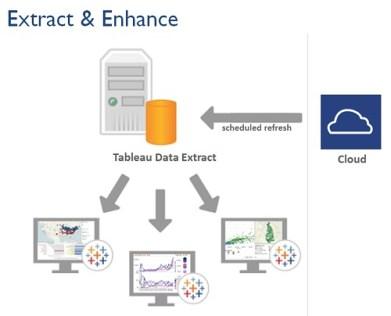 Tableau Software y Salesforce