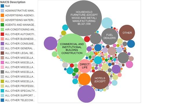 Cómo representar tus datos de forma más visual