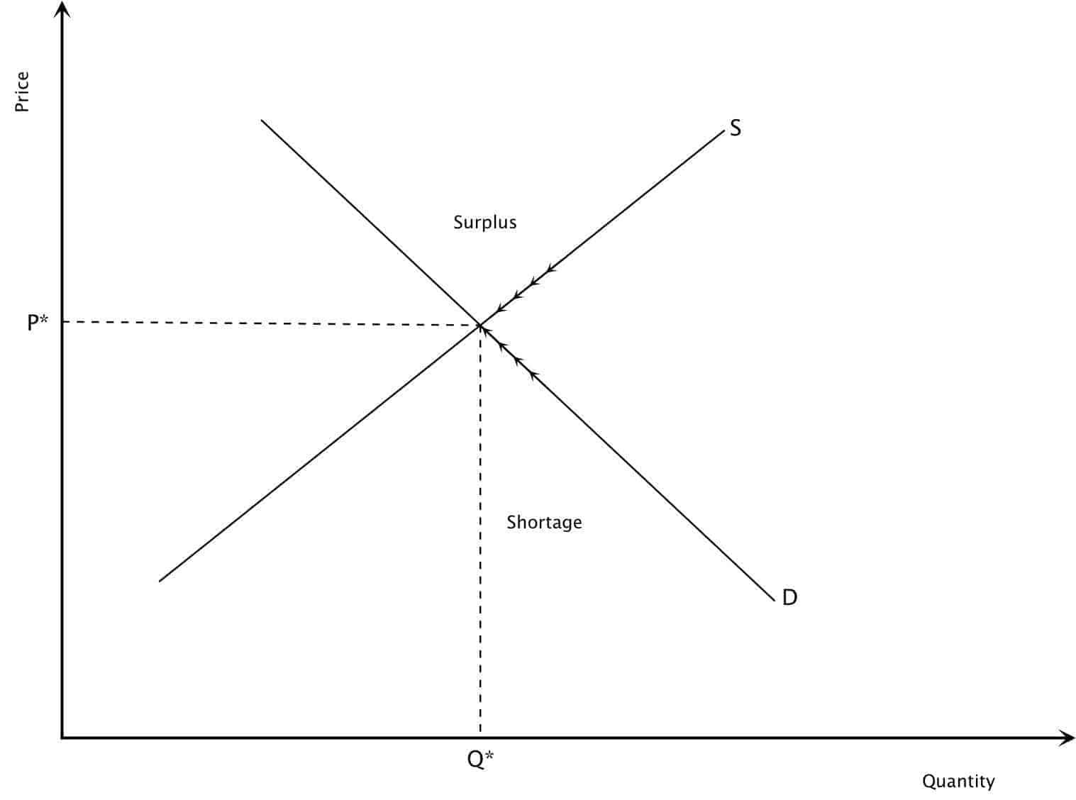 Demand And Supply Equilibrium