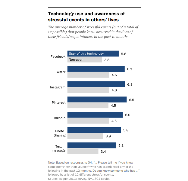 Image Source: Pew research - Social Media and Stress