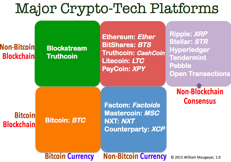 Major Crypto Tech Platforms Infographic souce William Mogayar