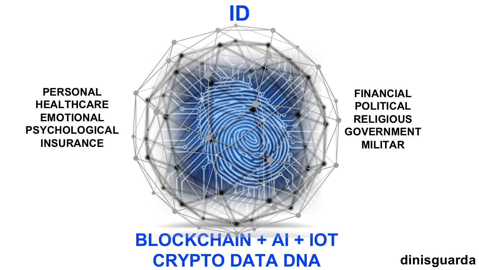 Blockchain ID matric by Dinis Guarda