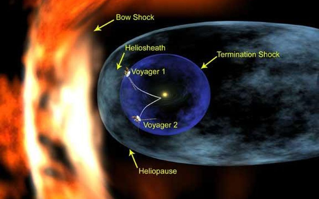 Our solar system is surrounded by a wall of interstellar plasma