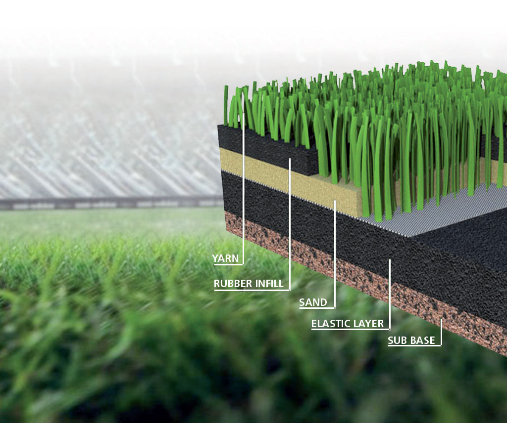 Popular turfs use rubber for infill, while Adidas uses recycled plastic bottle waste