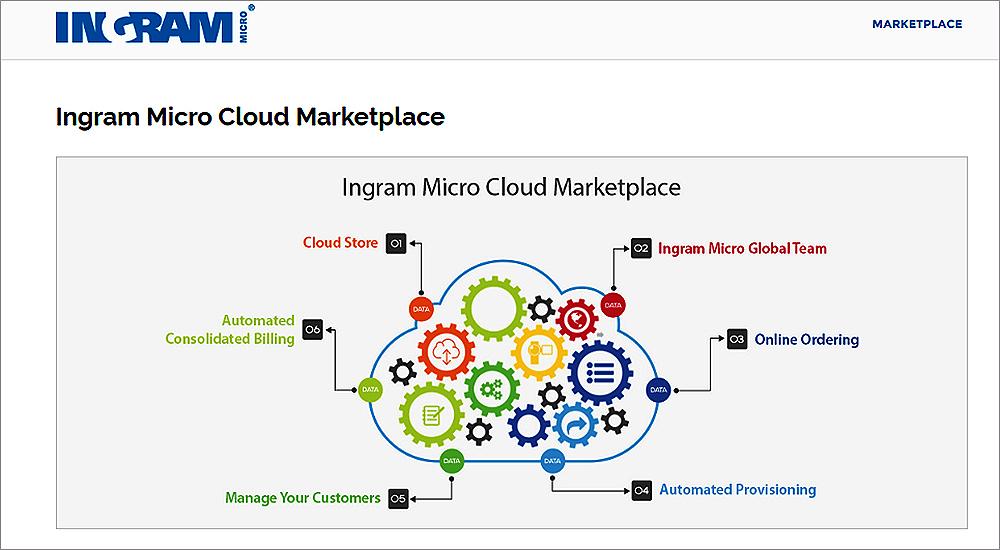 Ingram Micro ME cloud now hosting Microsoft Azure, Dropbox, BitTitan
