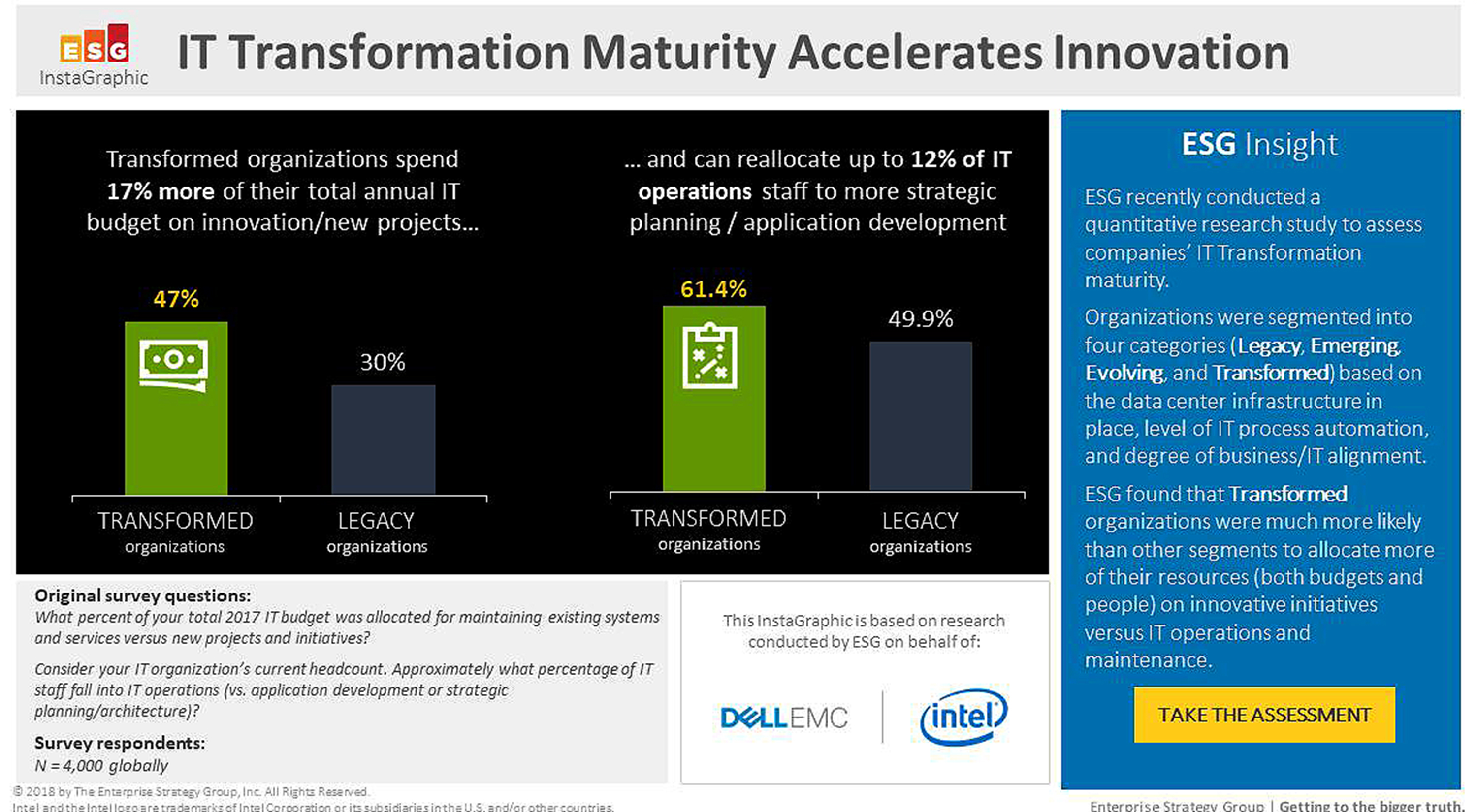IT transformed biz reallocate 17% more IT budget towards innovation, Dell EMC