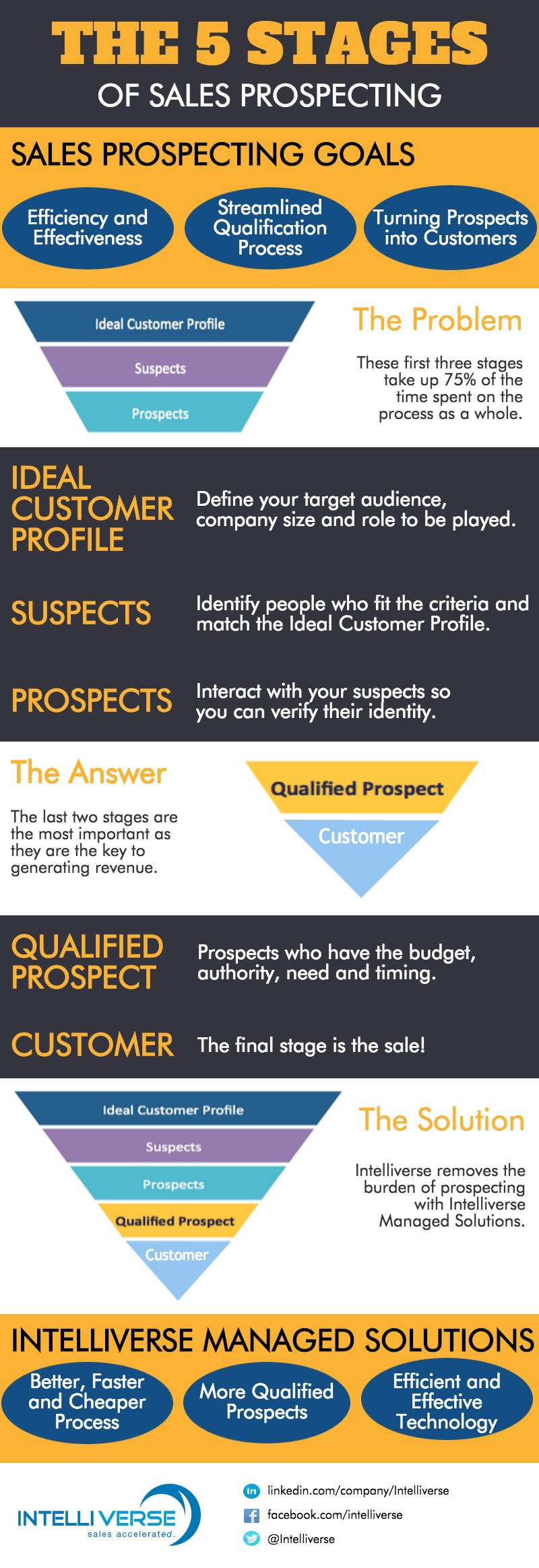 5 Stages of Sales Prospecting