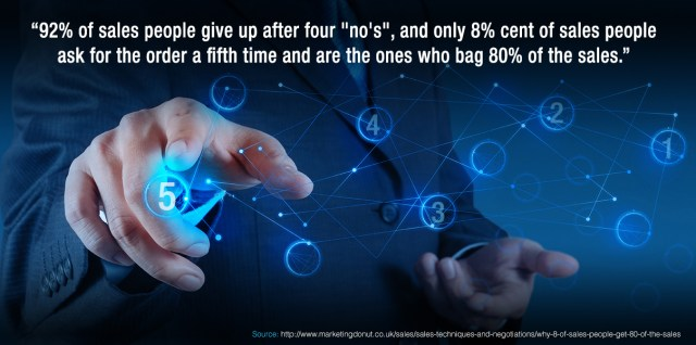 8% cent of sales people ask for the order a fifth time