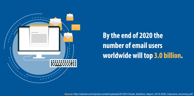 By the end of 2020 the number of email users worldwide will top 3.0 billion